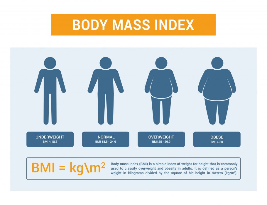 Body Mass Index Image MTC